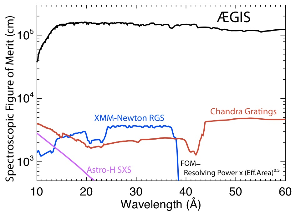 Figure of merit for the accuracy of line centroid (or velocity) measurements for AEGIS, the Chandra gratings, the XMM-Newton RGS, and the future Astro-H Soft X-ray Spectrometer (SXS).