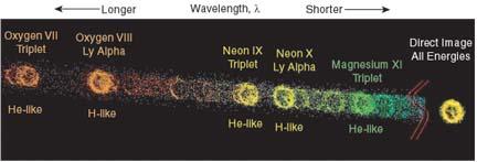 Supernova remnant dispersed by HETGS